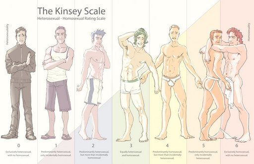 kinsey scale comical illustration of progressively gayer young men