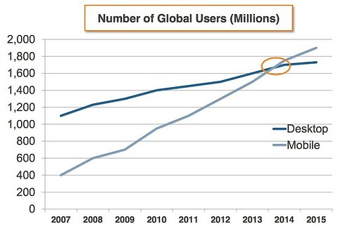 mobile web use blows past exceeds surpasses desktop web use in 2014