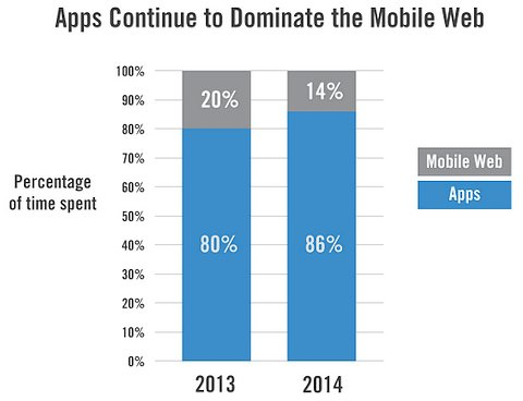 web use on mobile devices is a tiny fraction of app use